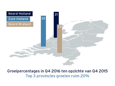 Feiten en cijfers Marketing en Communicatie Q4 2016