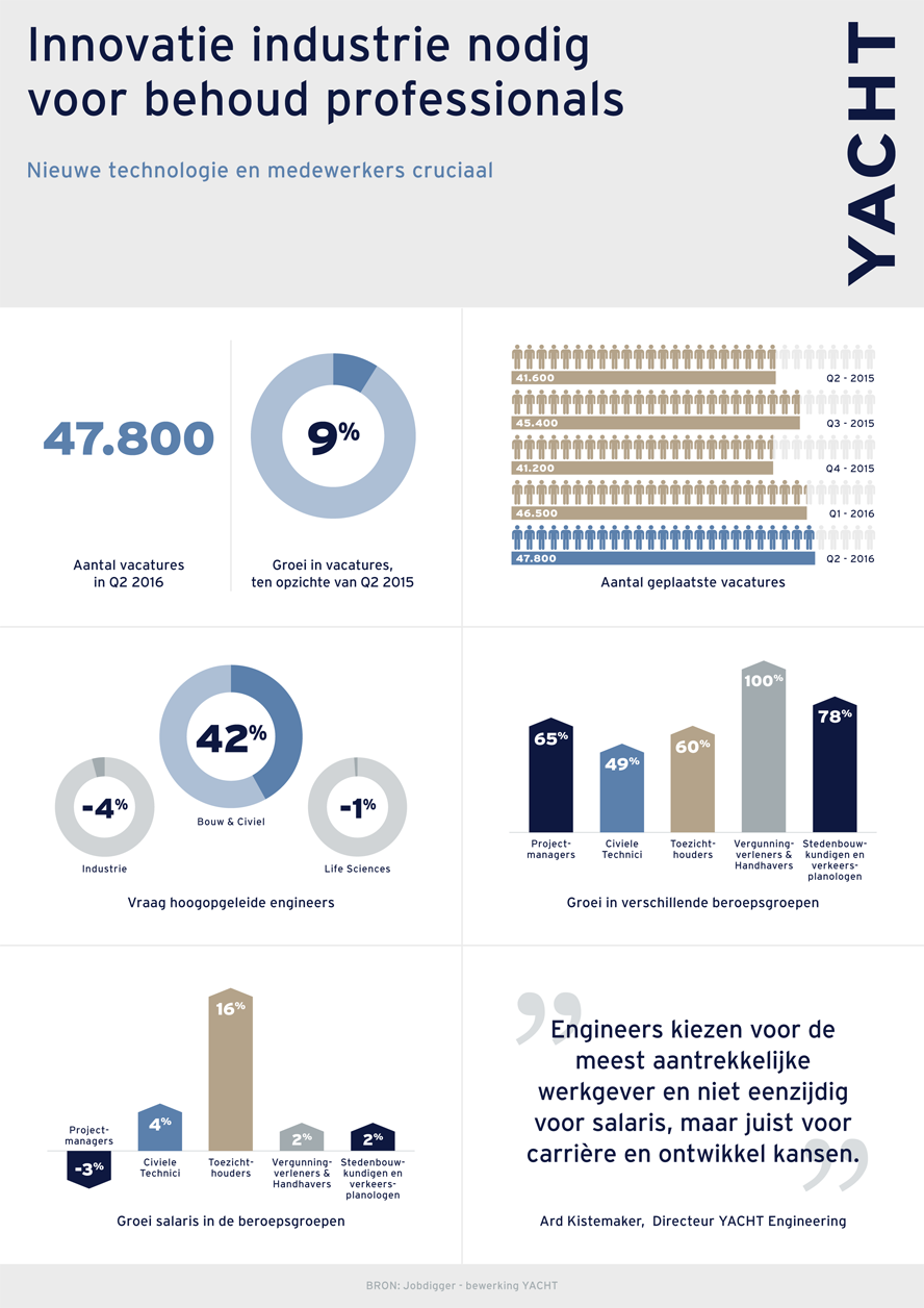Yacht Engineering - Infographic Q2-2016