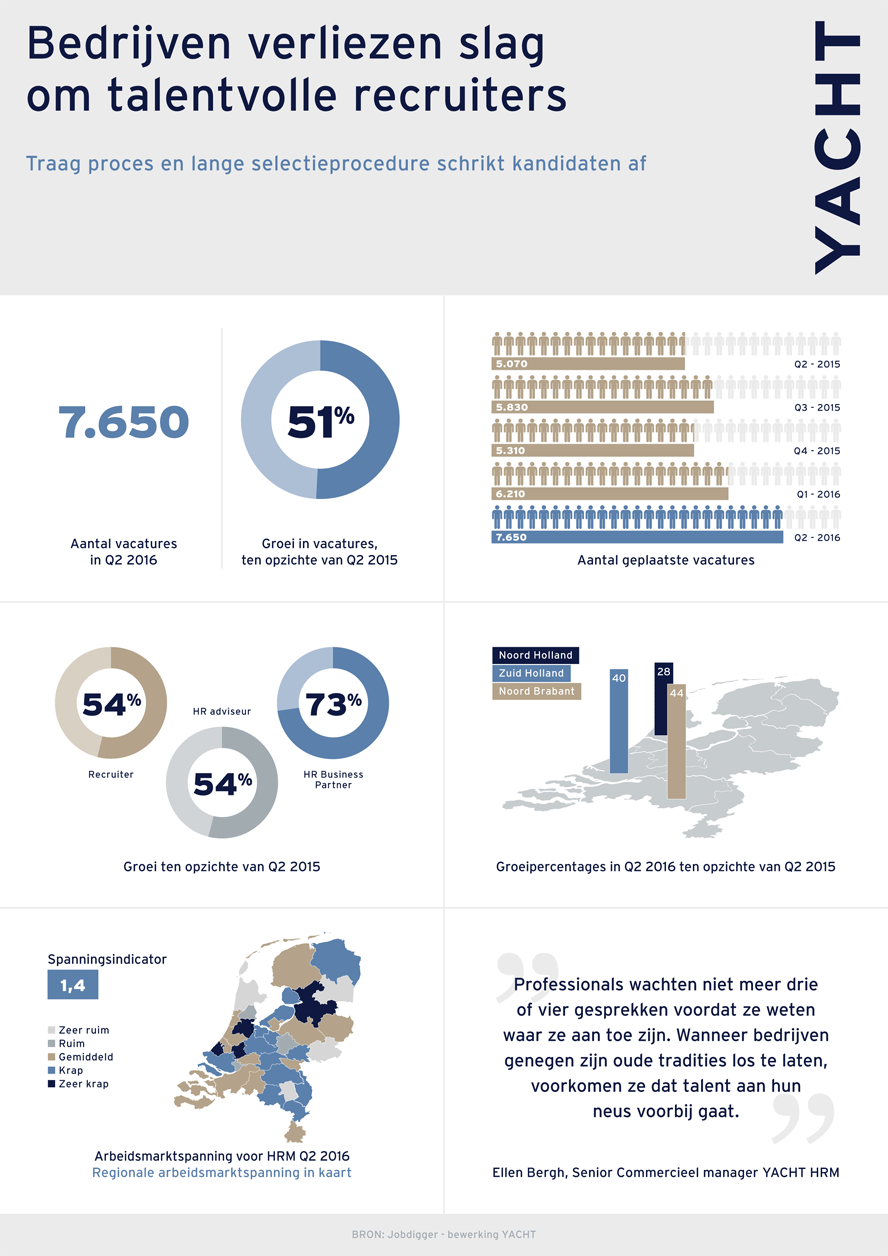 Yacht HRM - Infographic Q2-2016