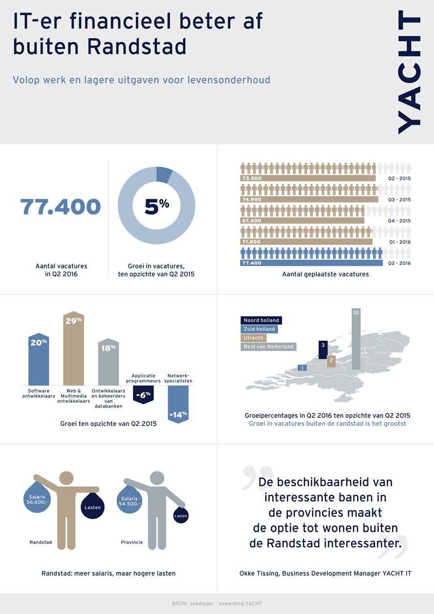 Yacht IT - Infographic Q2-2016