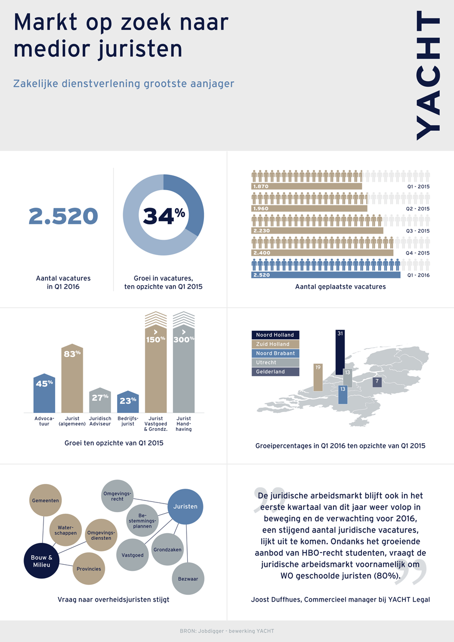 Yacht Legal - Infographic Q1-2016
