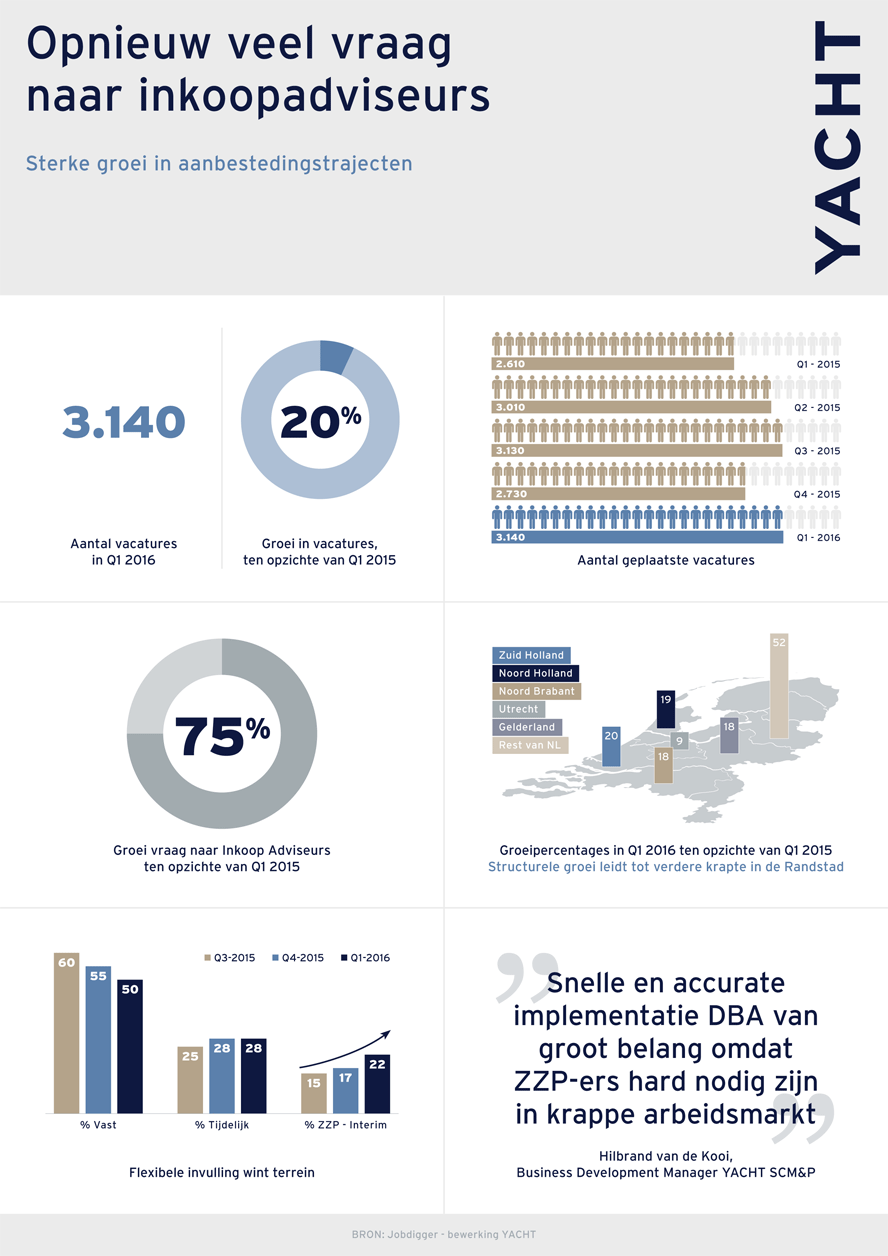 Yacht SCMP - Infographic Q1-2016