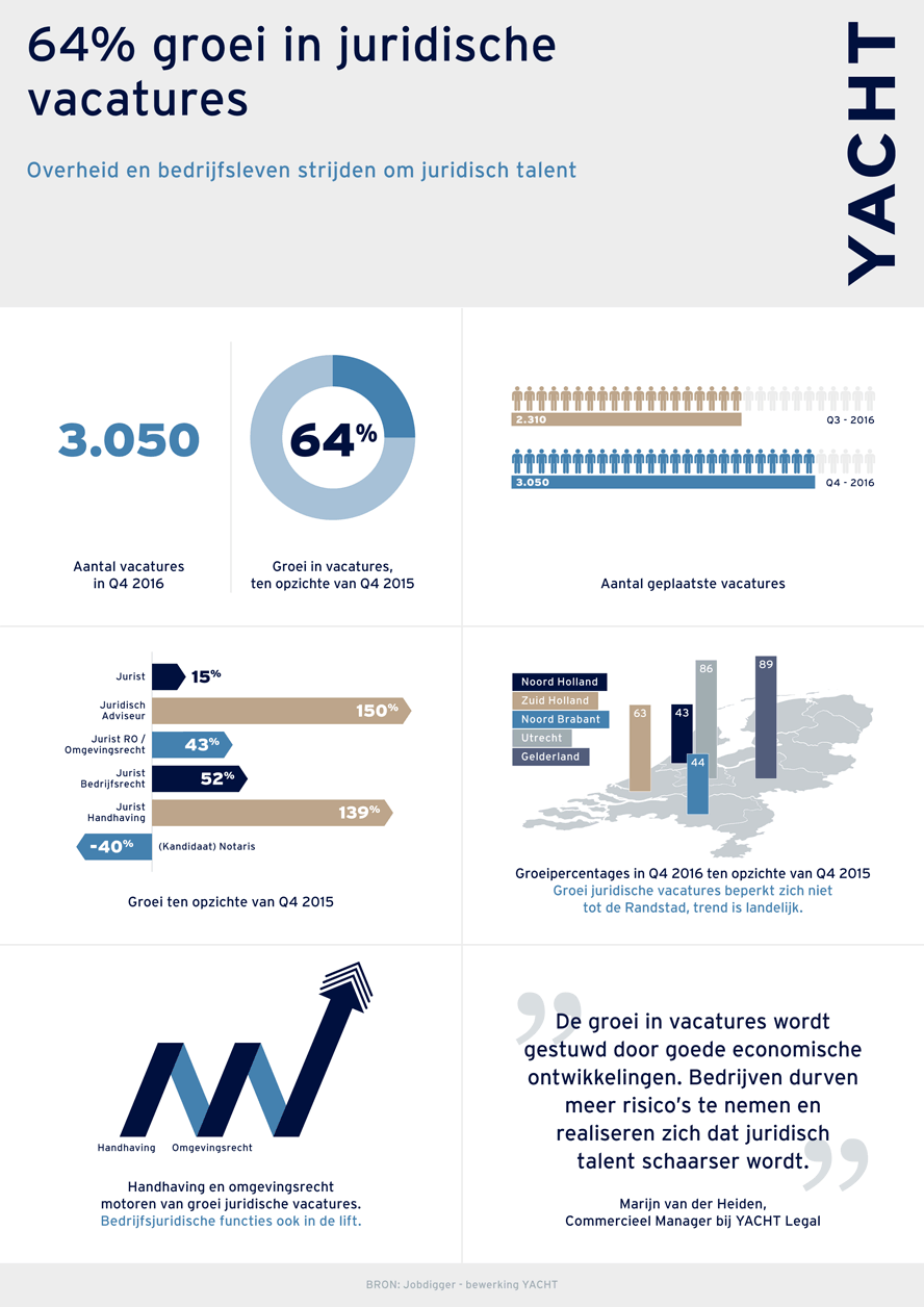Yacht Legal Infographic Q4 2016