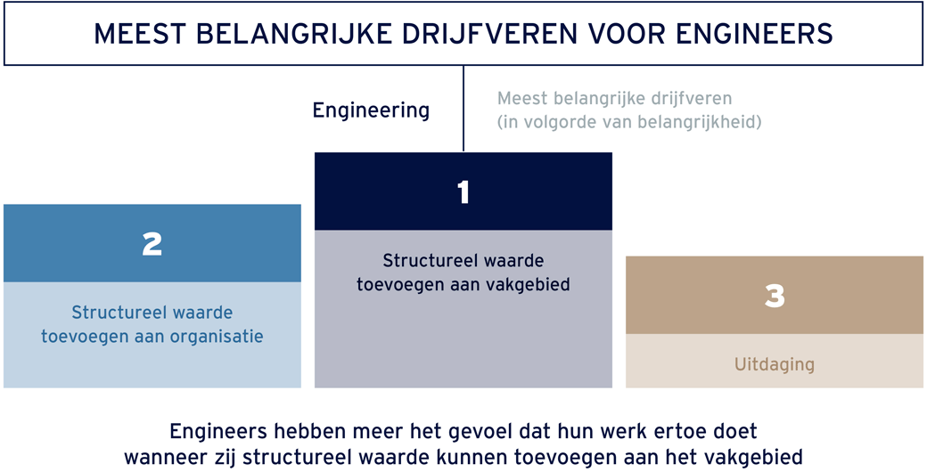drijfveren Engineering