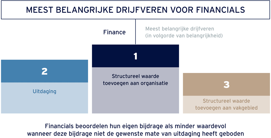 drijfveren financials