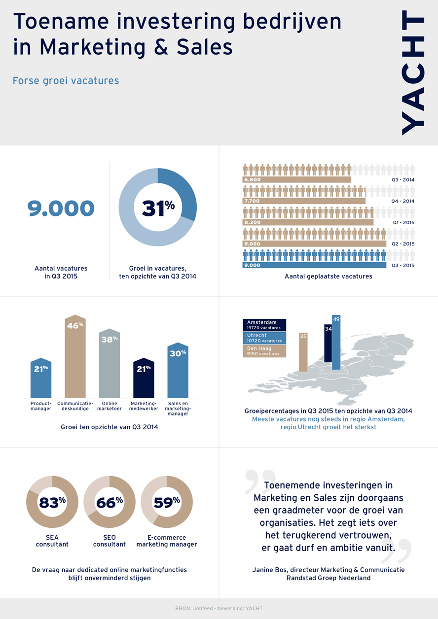 Infographic: toename investering bedrijven n marketing en sales