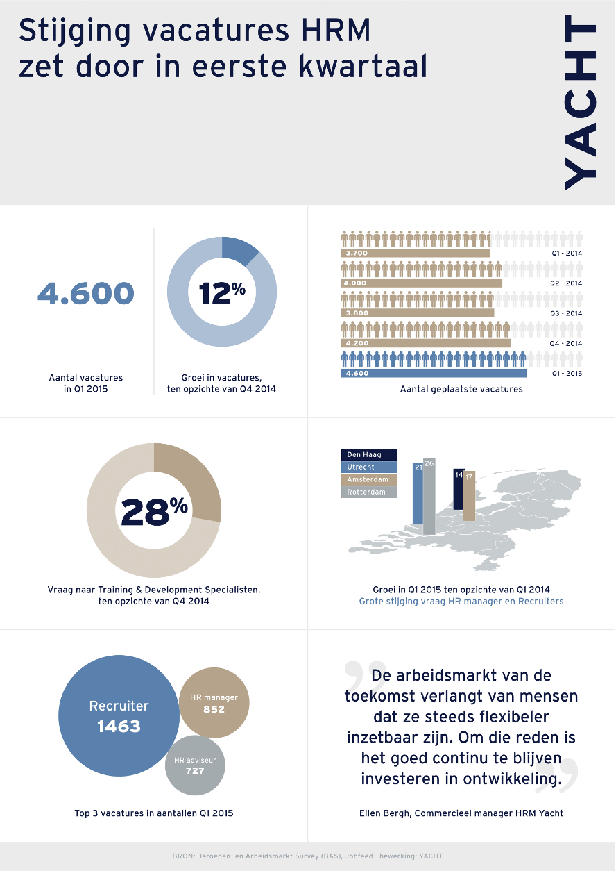 Yacht HRM Infographic mei 2015-1